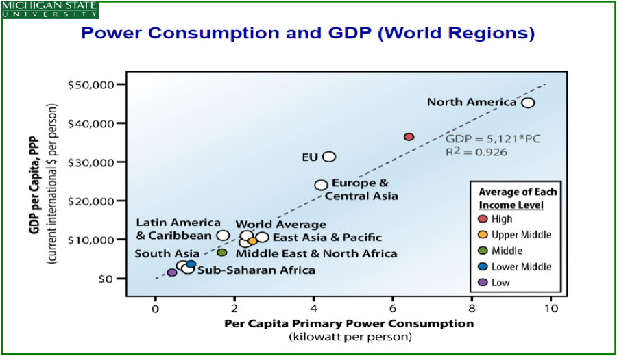energy consumption and production relationship