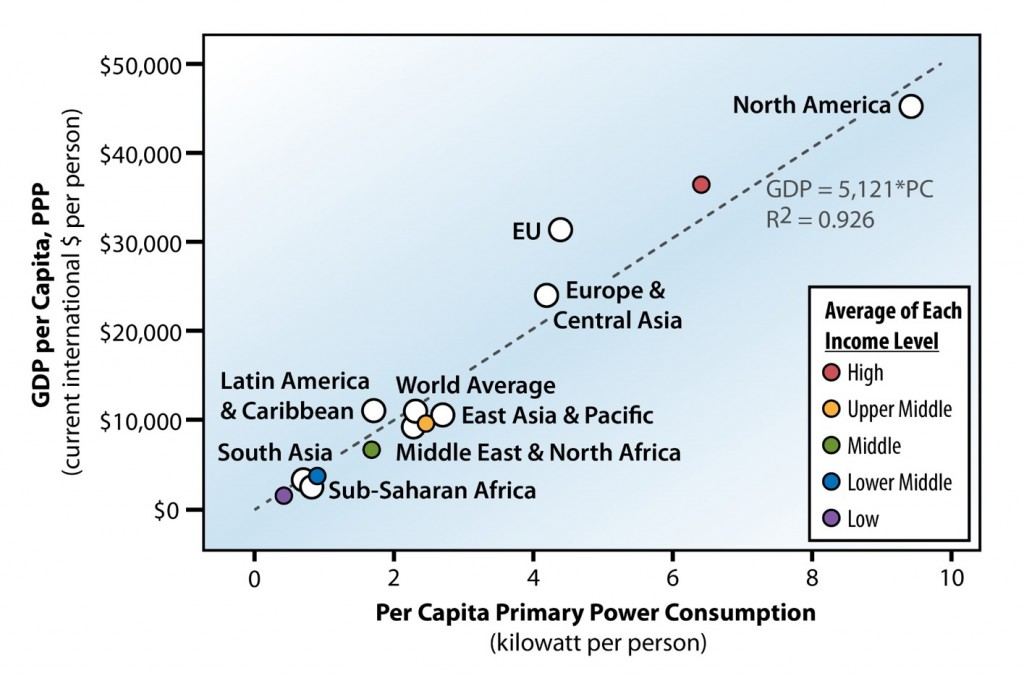 Per capita power consumption and GDP