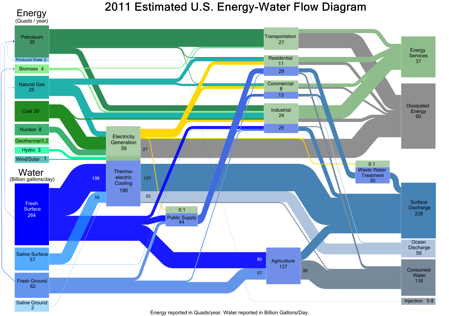 OurEnergyPolicy.org | The Water-Energy Nexus: How Can Collaboration ...