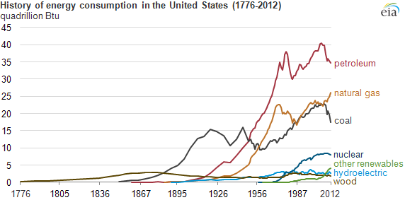 Energy Sources Over Time