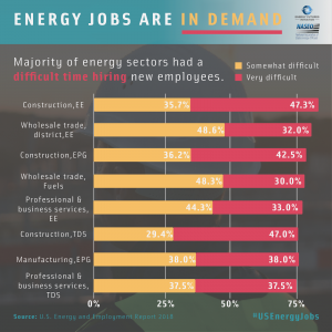 Energy and Employment Report