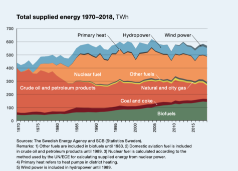Total Supplied Energy 1978 - 2018