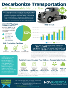 Decarbonize Transportation with Renewable Natural Gas Fact Sheet