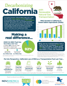 Decarbonizing California with Renewable Natural Gas Fact Sheet